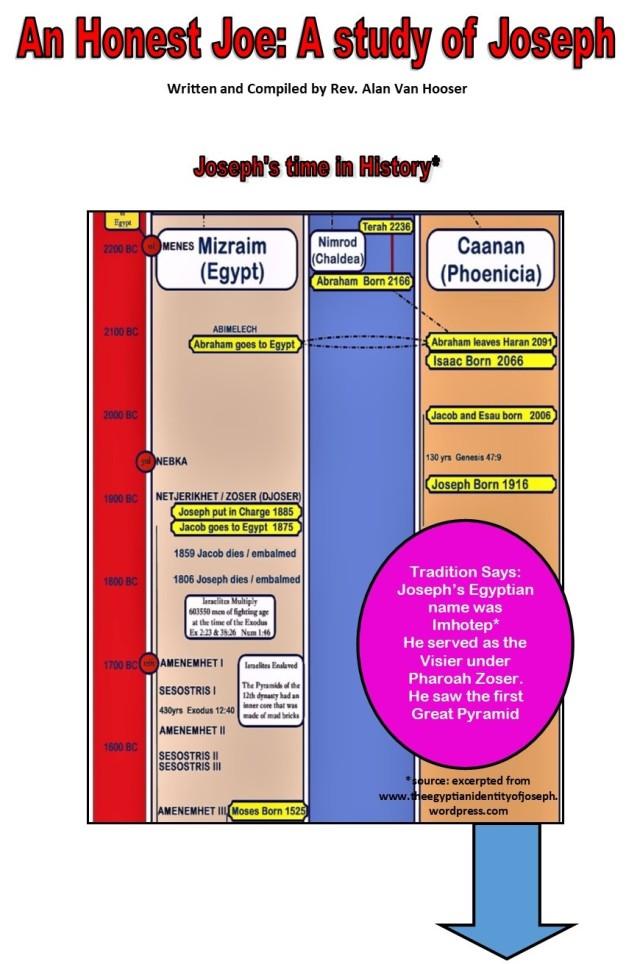 joseph infographic vertical presentation in jpeg